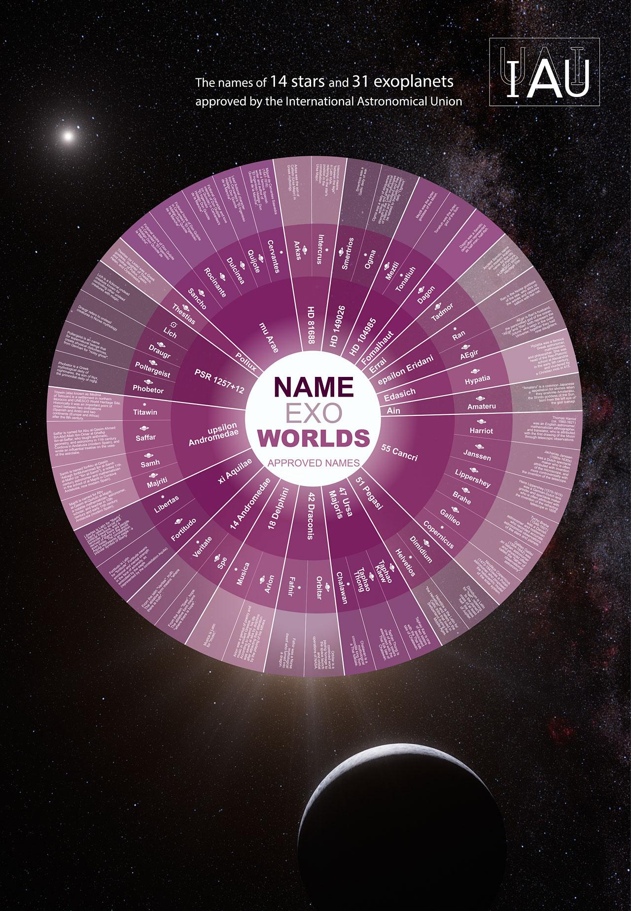 na niebie będzie gwiazda copernicus wybrano nazwy dla