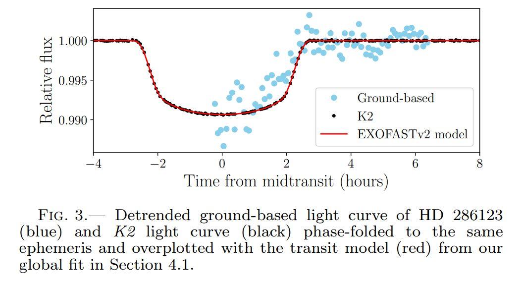 Krzywa jasności z obserwacji tranzytu planety pozasłonecznej HD 286123 b przez Gabriela Murawskiego.