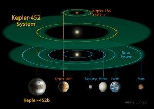 Porównanie systemów Kepler-452 i Kepler-186 z Układem Słonecznym