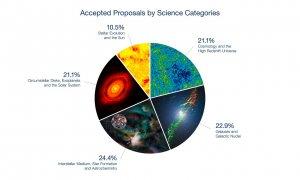 ALMA - podział tematyczny wniosków obserwacyjnych w Cyklu 4