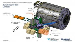Schemat platformy Bartolomeo doczepionej do modułu Columbus Międzynarodowej Stacji Kosmicznej ISS.