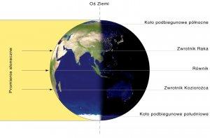 Oświetlenie Ziemi przez Słońce w dniu równonocy