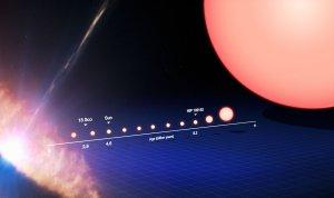 Cykl ewolucji gwiazdy podobnej do Słońca
