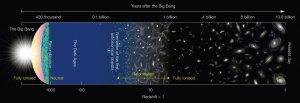 Schemat historii Wszechświata