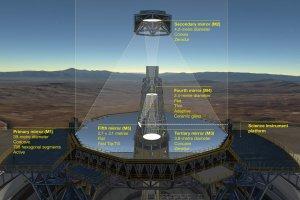 Schemat systemu optycznego teleskopu ELT