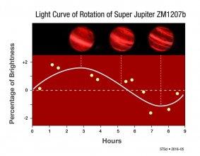 Krzywa zmian blasku planety pozasłonecznej 2M1207b