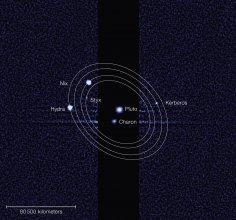 Pluton i jego pięć księżyców