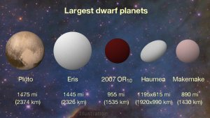 Porównanie rozmiarów planet karłowatych