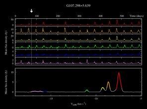 Cykliczna zmienność masera G107.298+5.639