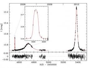 Krzywa blasku mikrosoczewskowania grawitacyjnego OGLE-2008-BLG-092L