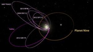 Orbita hipotetycznej Planety X (Planety Dziewiątej)