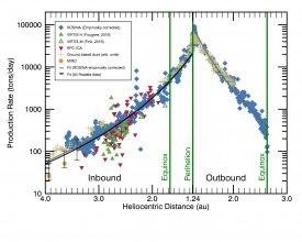 Tempo utraty wody przez kometę 67P/Czuriumow-Gierasimienko