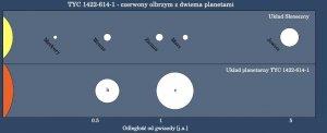 TYC 1422-614-1 oraz Układ Słoneczny