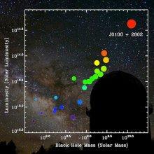 Wykres rozkładu mas supermasywnych czarnych dziur