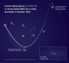 Położenie komety i Marsa w trakcie zbliżenia. Źródło: NASA, JPL