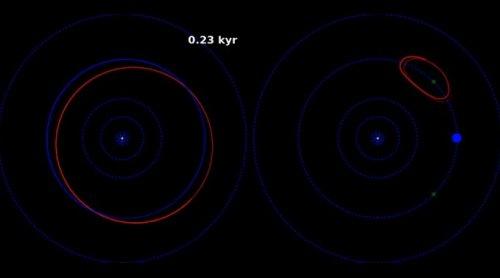 2011 QF99 - planetoida trojańska Urana (symulacja orbity)